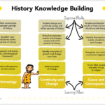 What is Knowledge Building?